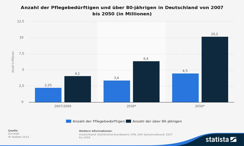 Statista2014_Pflegebedürftige in D